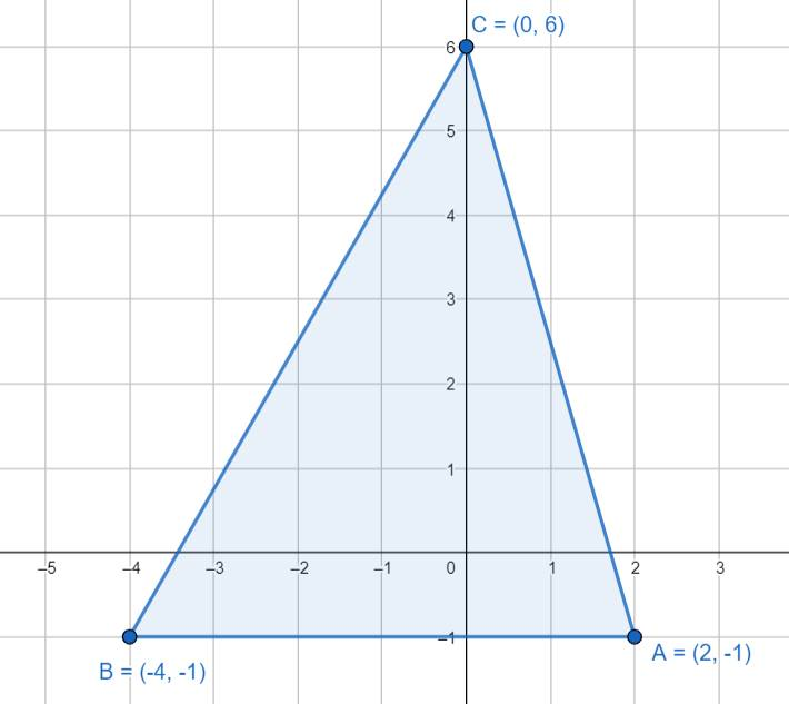 Triangle on Coordinate Grid